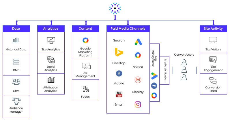 Cómo funciona la inteligencia artificial en el marketing digital