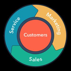 ciclo de marketing y ventas